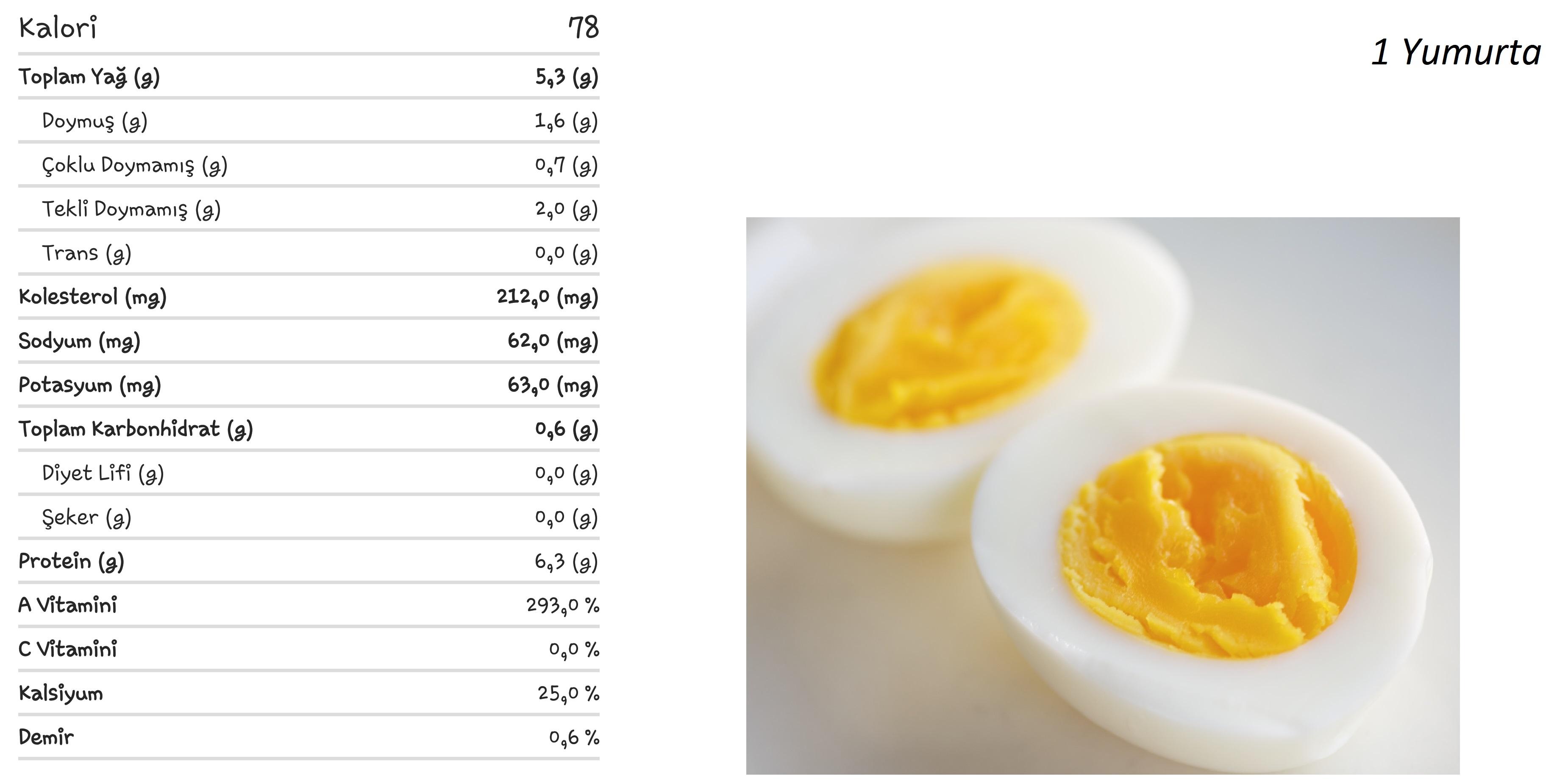 Yumurtanın Besin Değerleri ve Kalorisi